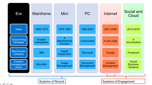 Chronicle of Enterprise IT through 2010 and Beyond