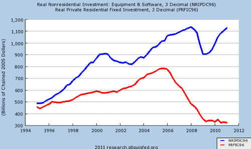 Investment in returns in real estate versus business investment in equipment charted over time