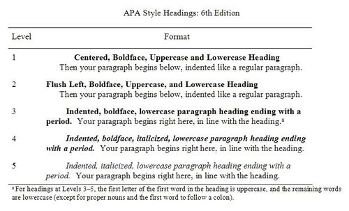 apa style headings for dissertations Your apa paper should include five major sections: the title page, abstract, main thesis statement (see handout on a good/bad thesis) • headings (where appropriate.